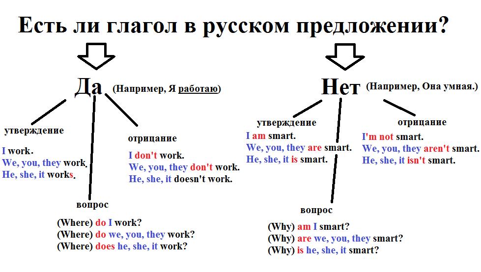 pr simple схема