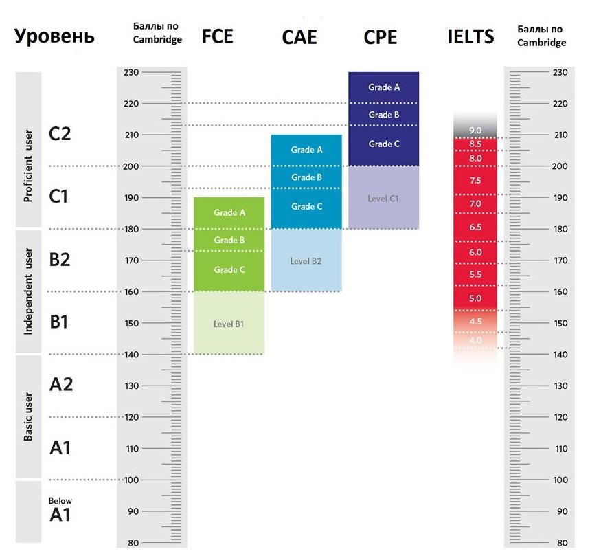 Схема распределения баллов к международным экзаменам
